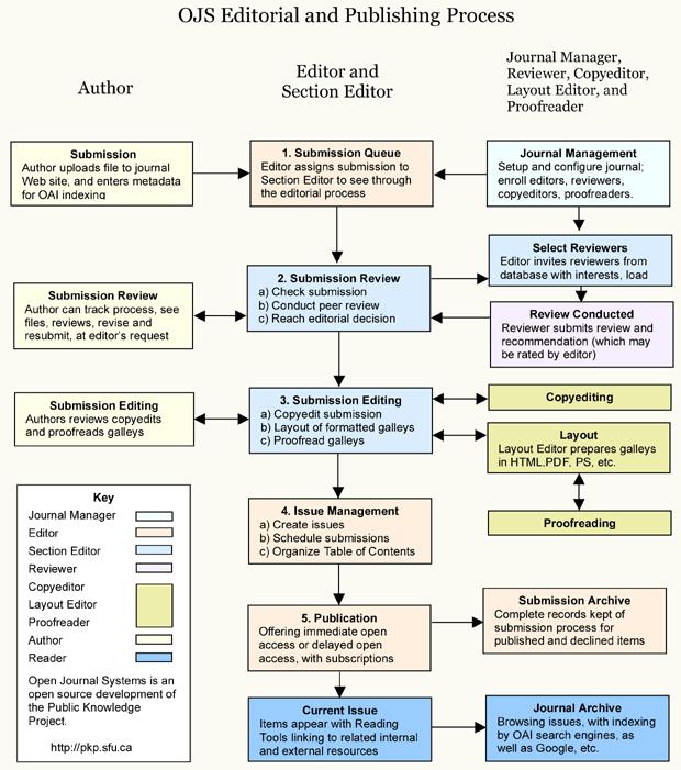 Processo editoriale e di pubblicazione in OJS